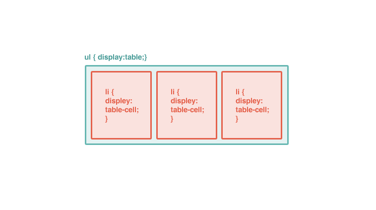 Css3 for Css display table
