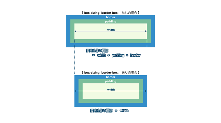 レスポンシブデザインに便利!今さらCSS3のbox-sizingについて話してみます Webpark
