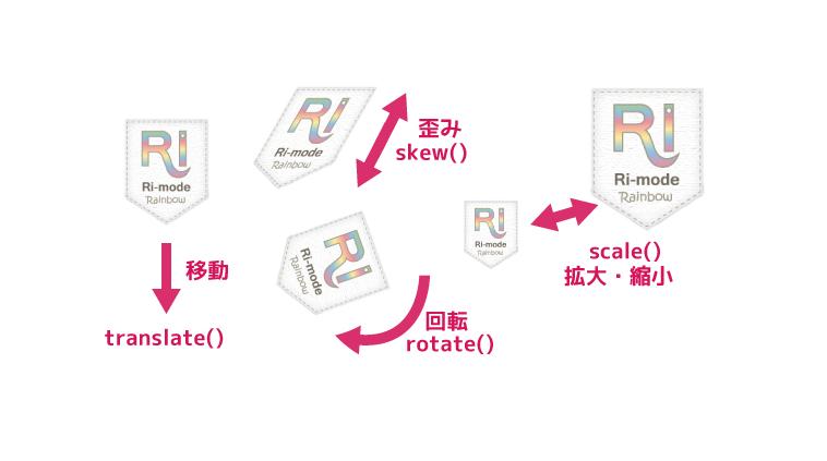 CSS3 アニメーションの基礎 @keyframes transform   Ri-mode Rainbow   No:1339