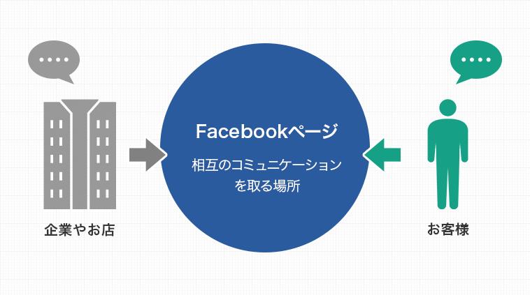 Facebookページの概要