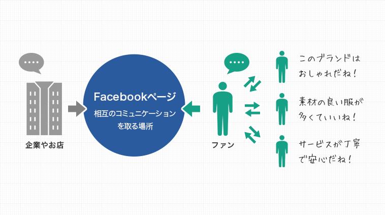 ではなぜFacebookページが必要なのか