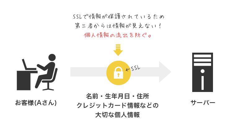 お客様と自分のためにSSLを導入しよう