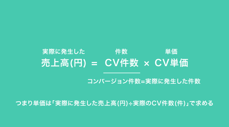 コンバージョン単価の算出方法