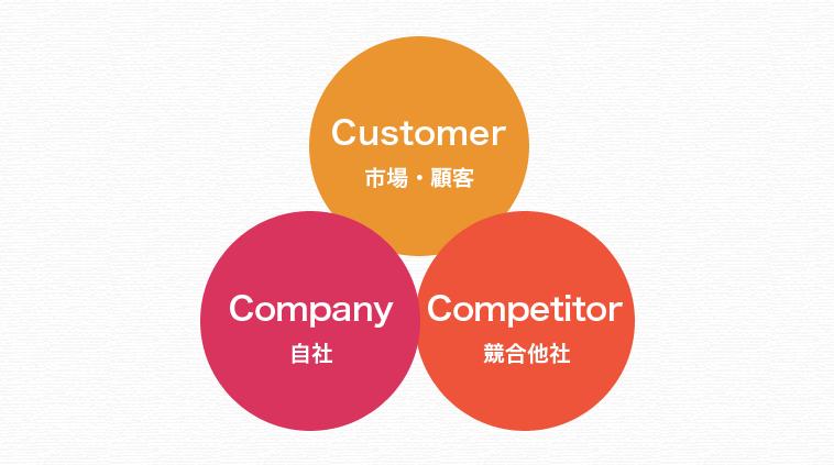 STEP3:3C分析をして自社の強みや課題そして成功要因を導き出そう