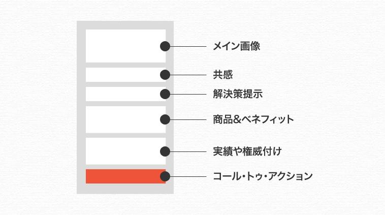 STEP5:ランディングページの基本構成を守って共感してもらえるコンテンツ設計をしよう