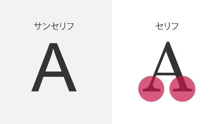 フォント(書体)
