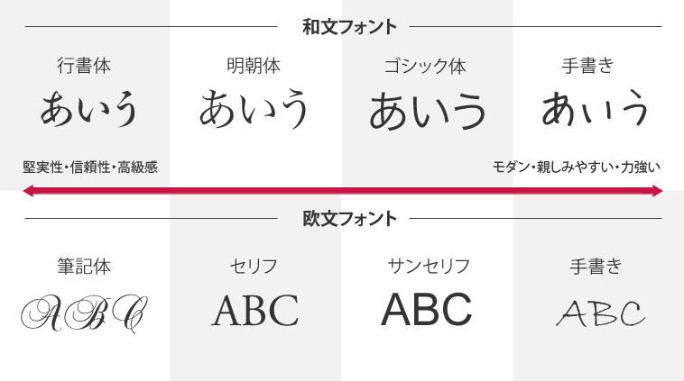 フォントの選び方